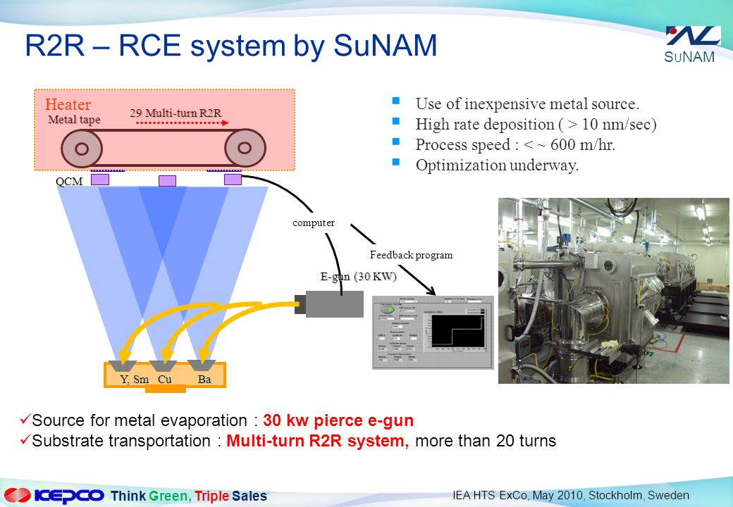 R2R – RCE system by SuNAM Heater Use of inexpensive metal source.
