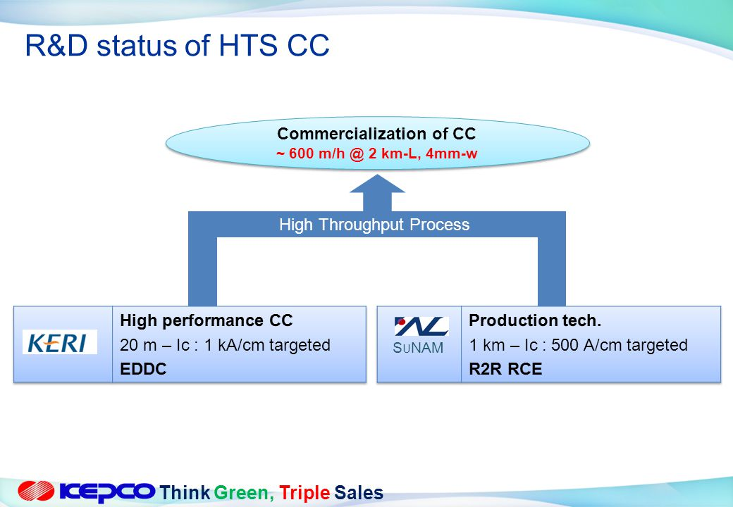 Commercialization of CC