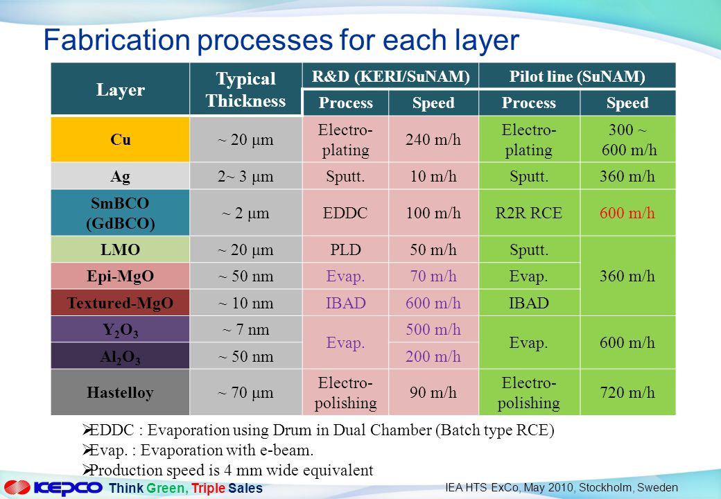 Fabrication processes for each layer
