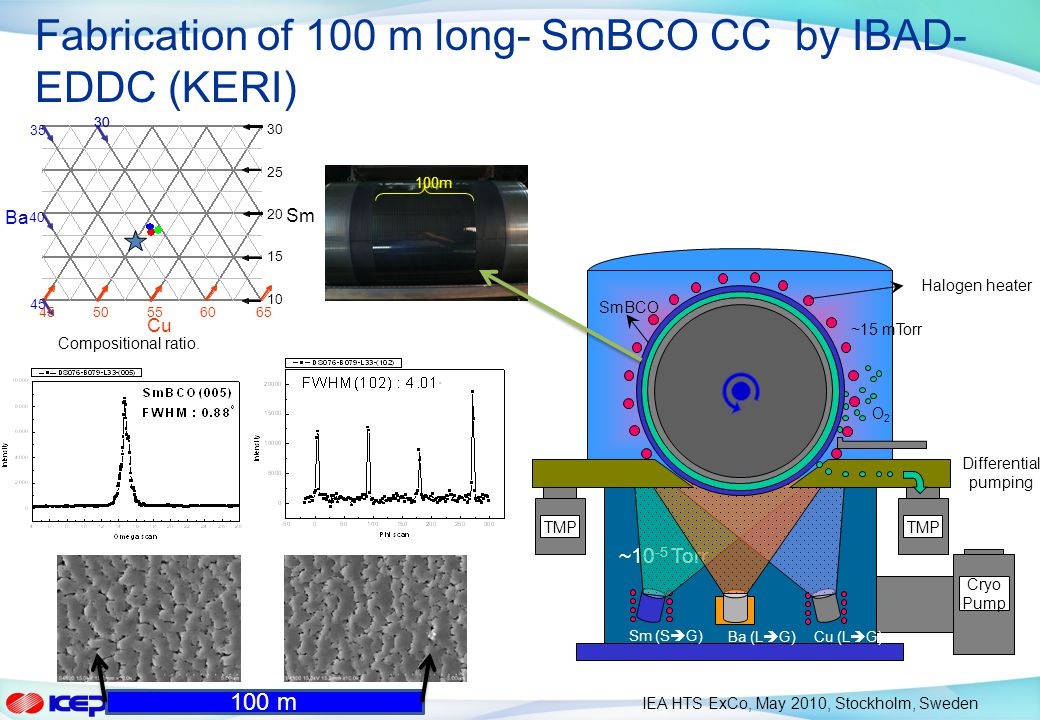 Fabrication of 100 m long- SmBCO CC by IBAD-EDDC (KERI)