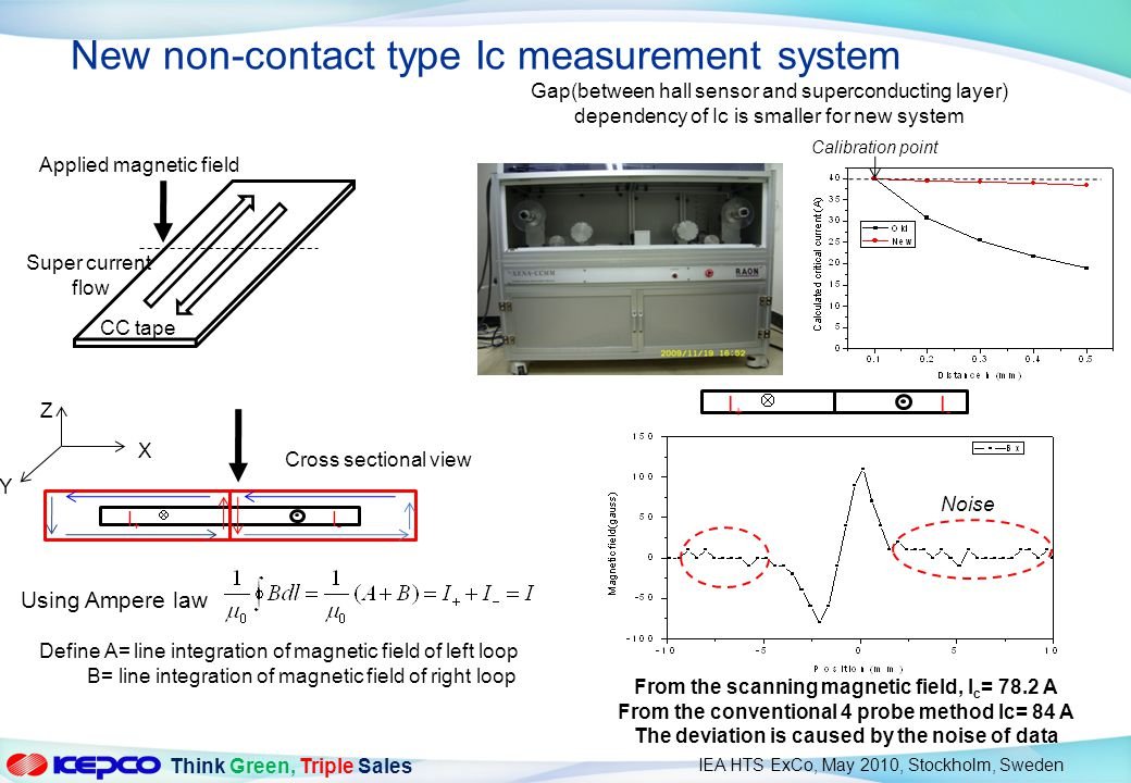 New non-contact type Ic measurement system