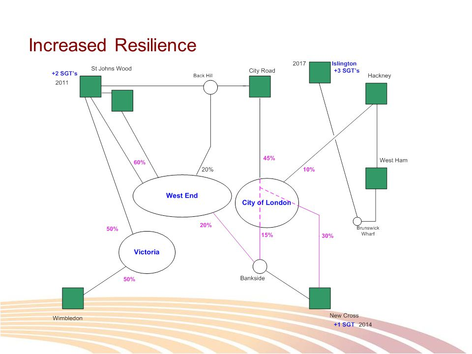 Increased Resilience
