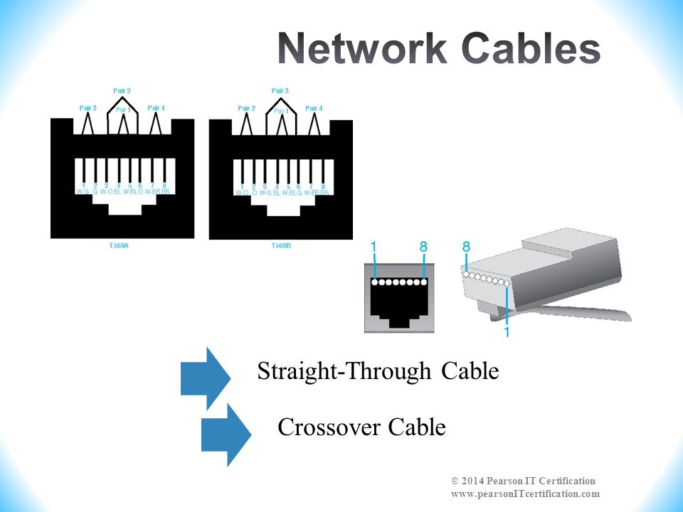Network Cables Straight-Through Cable. Crossover Cable.