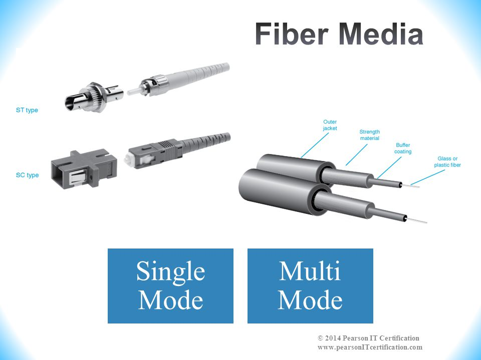 Fiber Media Single Mode Multi Mode © 2014 Pearson IT Certification www.pearsonITcertification.com