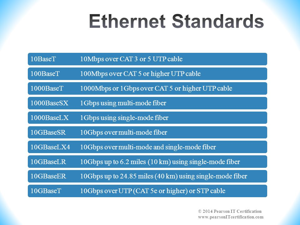 Ethernet Standards 10BaseT 10Mbps over CAT 3 or 5 UTP cable. 100BaseT 100Mbps over CAT 5 or higher UTP cable.