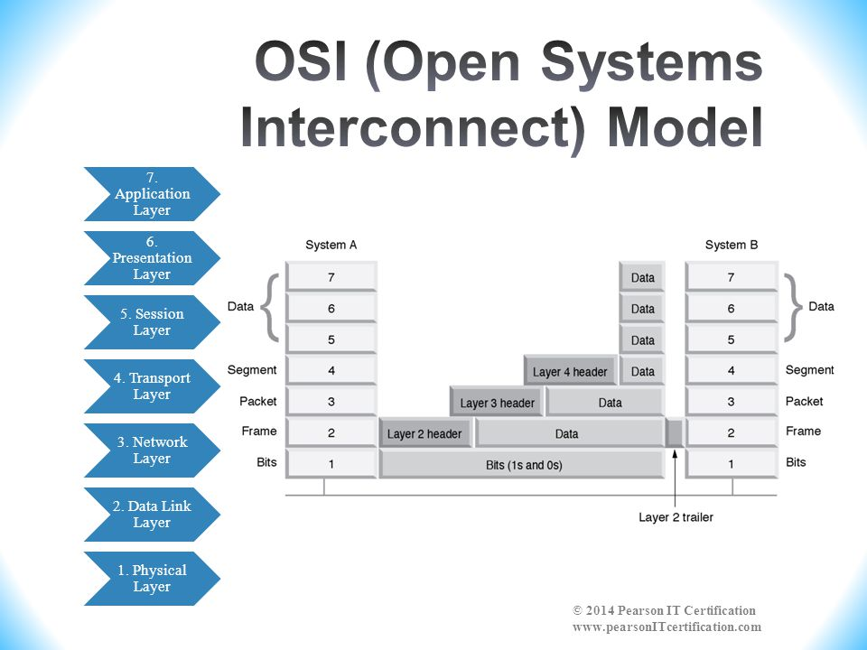 OSI (Open Systems Interconnect) Model