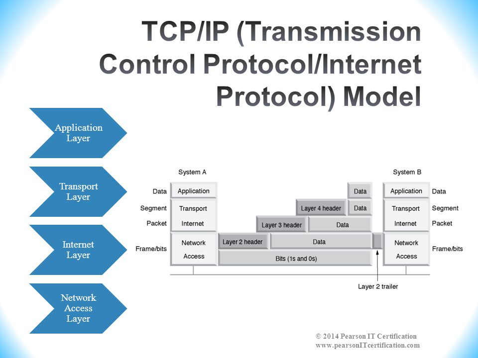 TCP/IP (Transmission Control Protocol/Internet Protocol) Model