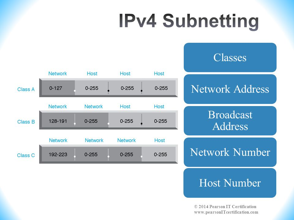 IPv4 Subnetting Classes. Network Address. Broadcast Address. Network Number. Host Number.