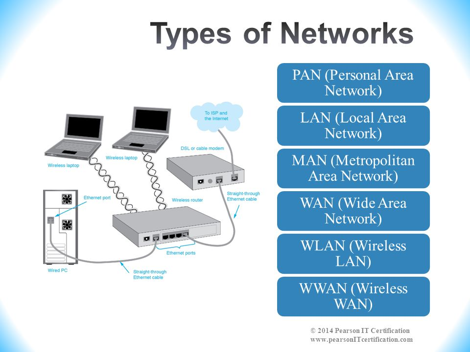 Types of Networks PAN (Personal Area Network) LAN (Local Area Network)