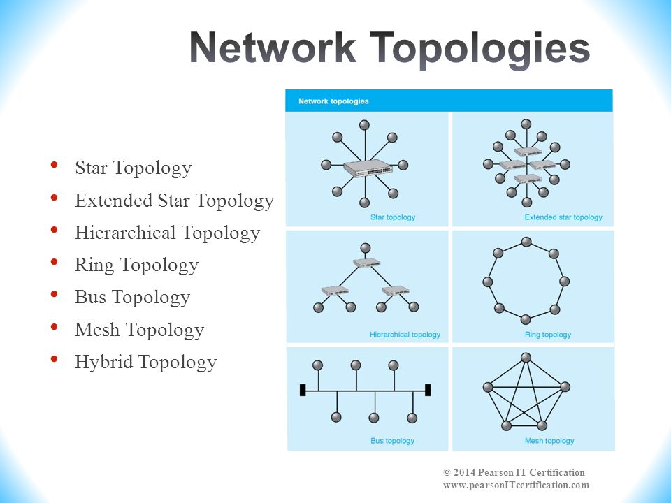 Network Topologies Star Topology Extended Star Topology