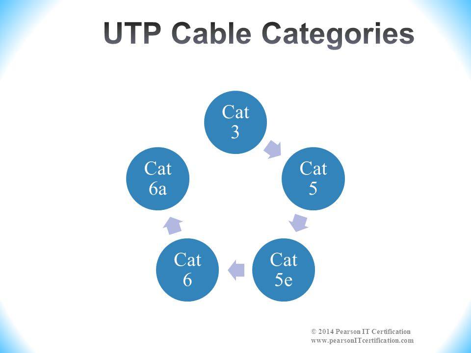 UTP Cable Categories Cat 3. Cat 5. Cat 5e. Cat 6.