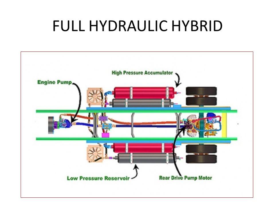 FULL HYDRAULIC HYBRID