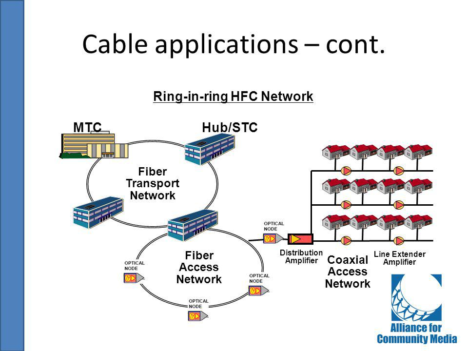 Cable applications – cont.