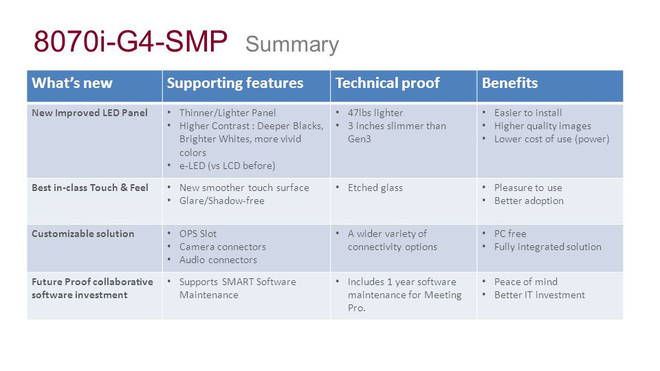 8070i-G4-SMP Summary What's new Supporting features Technical proof