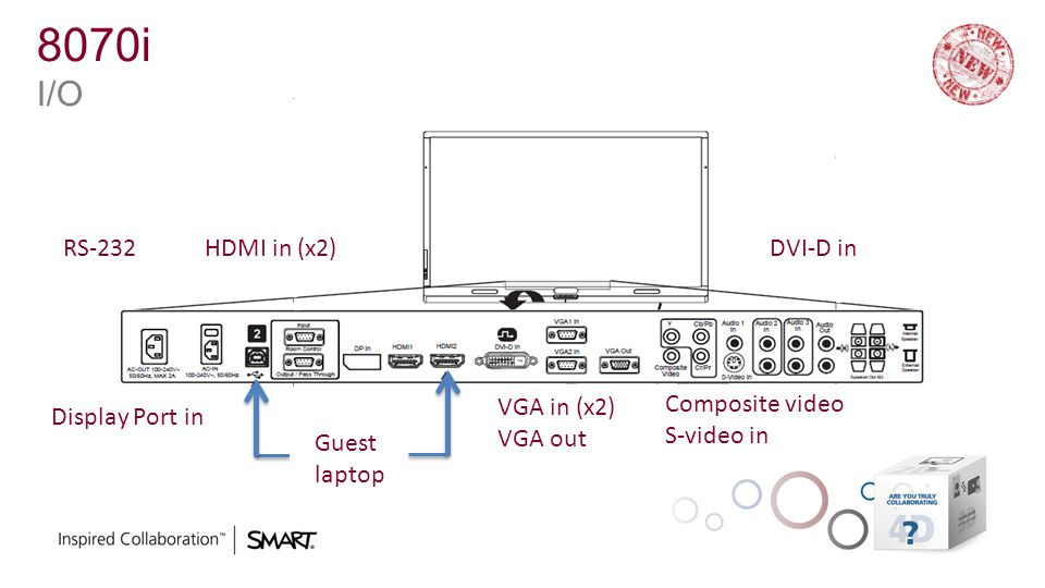 8070i I/O RS-232 HDMI in (x2) DVI-D in VGA in (x2) VGA out