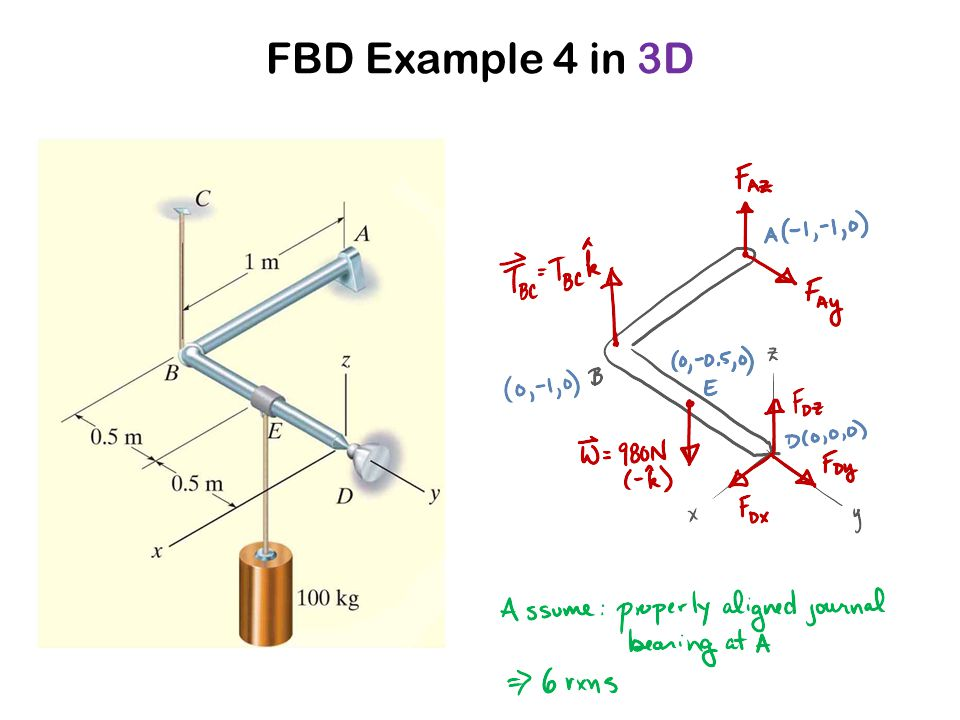 FBD Example 4 in 3D