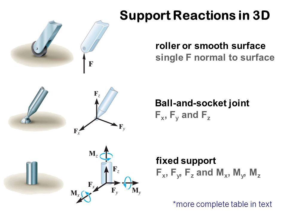 Support Reactions in 3D roller or smooth surface