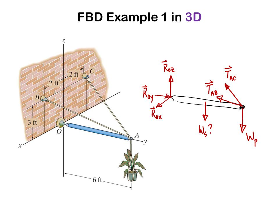 FBD Example 1 in 3D