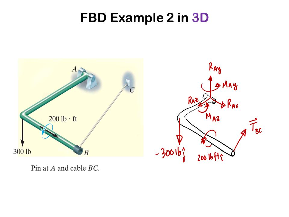 FBD Example 2 in 3D