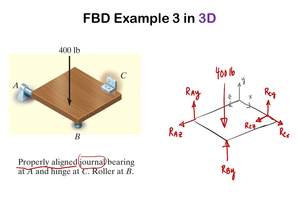 FBD Example 3 in 3D