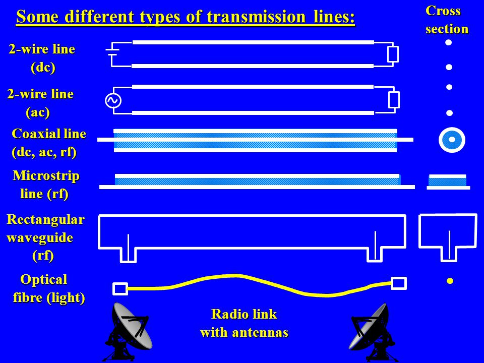 Some different types of transmission lines: