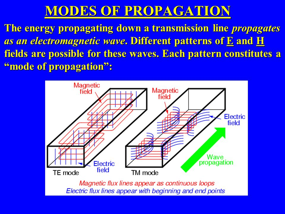 MODES OF PROPAGATION