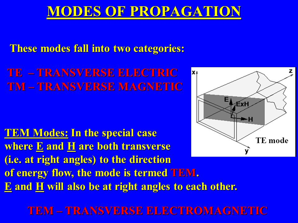 MODES OF PROPAGATION TE – TRANSVERSE ELECTRIC TM – TRANSVERSE MAGNETIC