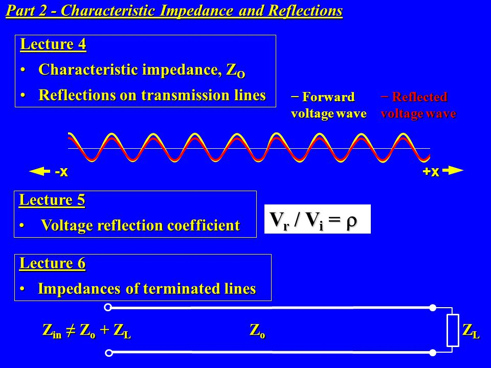 Vr / Vi = r Part 2 - Characteristic Impedance and Reflections