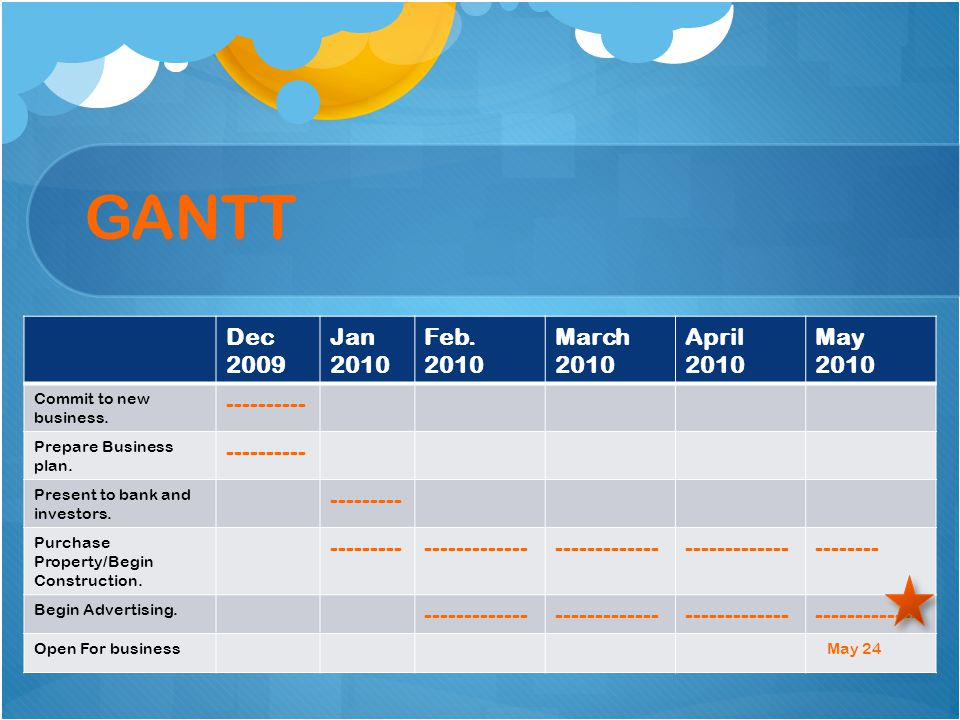 GANTT Dec 2009 Jan 2010 Feb. 2010 March April May ---------- ---------
