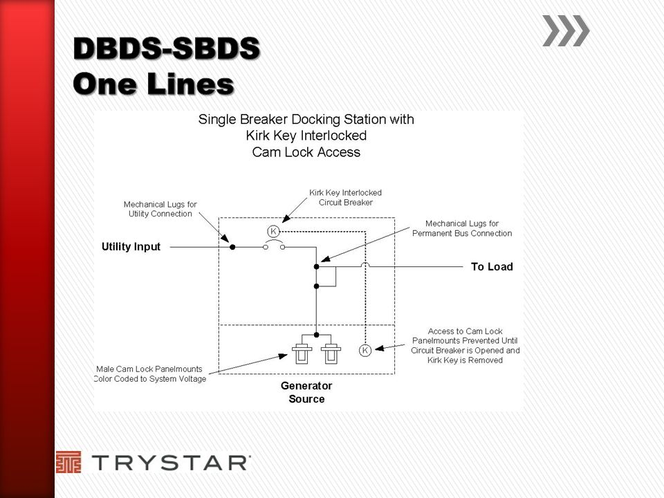 DBDS-SBDS One Lines