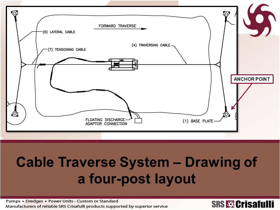 Cable Traverse System – Drawing of a four-post layout