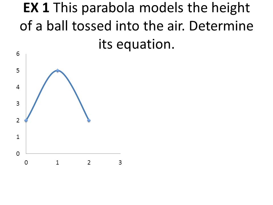 EX 1 This parabola models the height of a ball tossed into the air