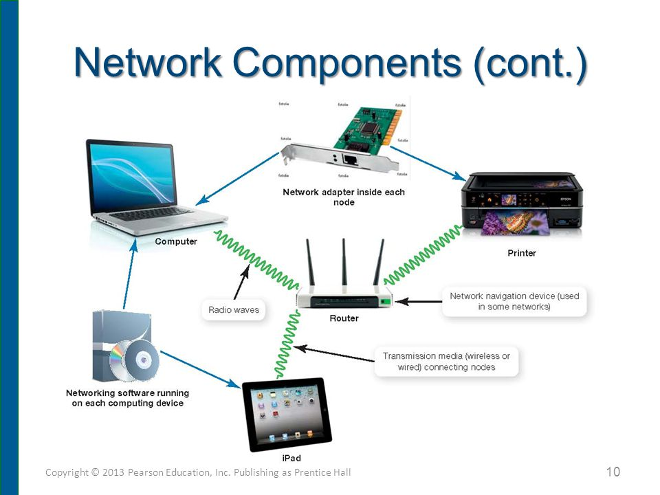 Transmission Media Establish a communications channel between nodes on network. Wireless networks use radio waves.