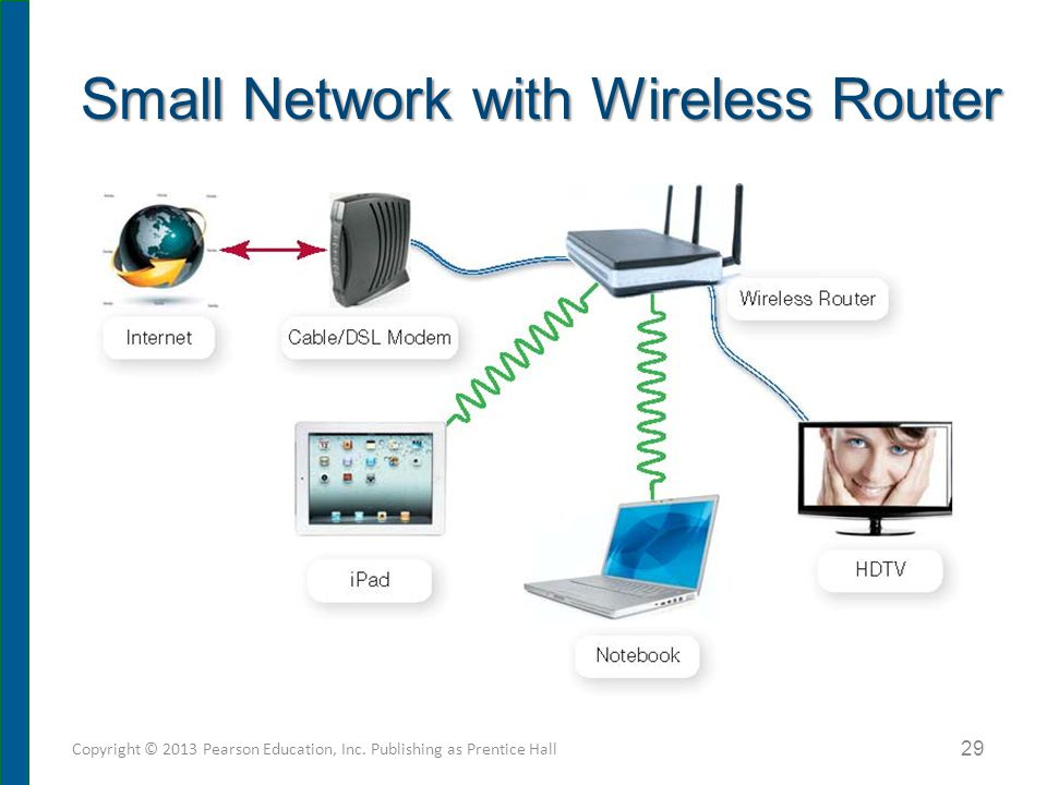 Securing Wireless Networks