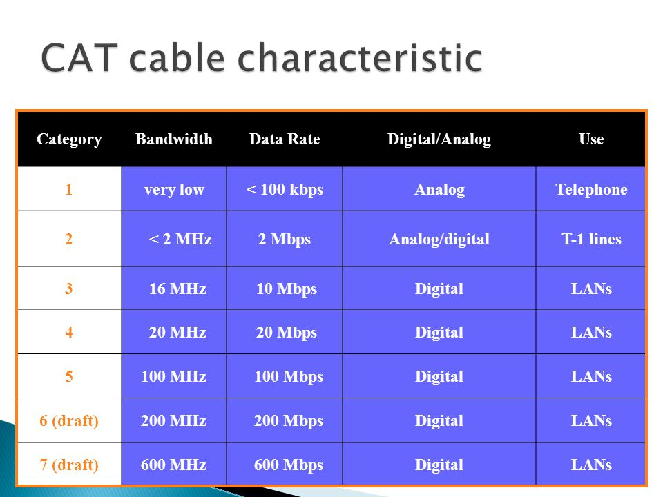 CAT cable characteristic