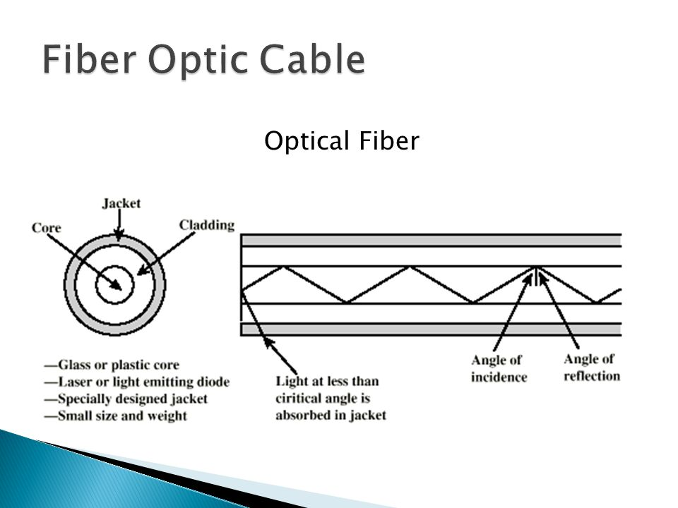 Fiber Optic Cable Optical Fiber