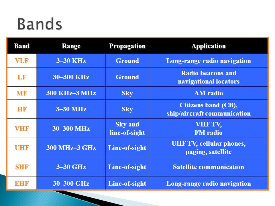 Bands Band Range Propagation Application VLF 3–30 KHz Ground