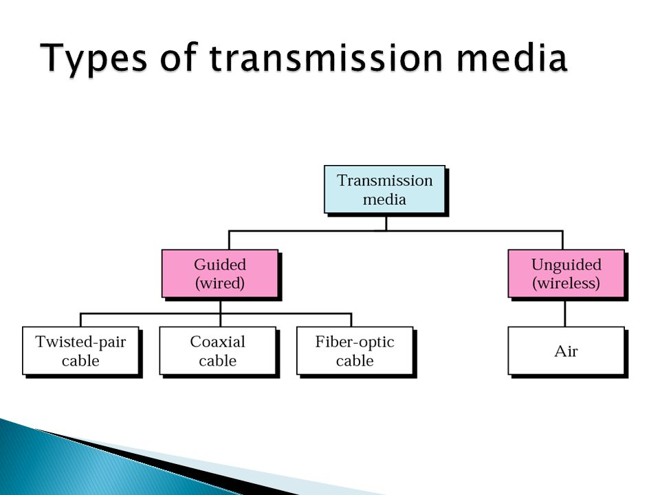 Types of transmission media