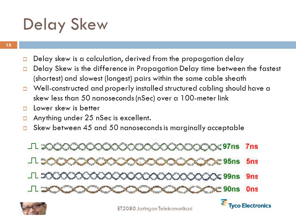 Delay Skew Delay skew is a calculation, derived from the propagation delay.
