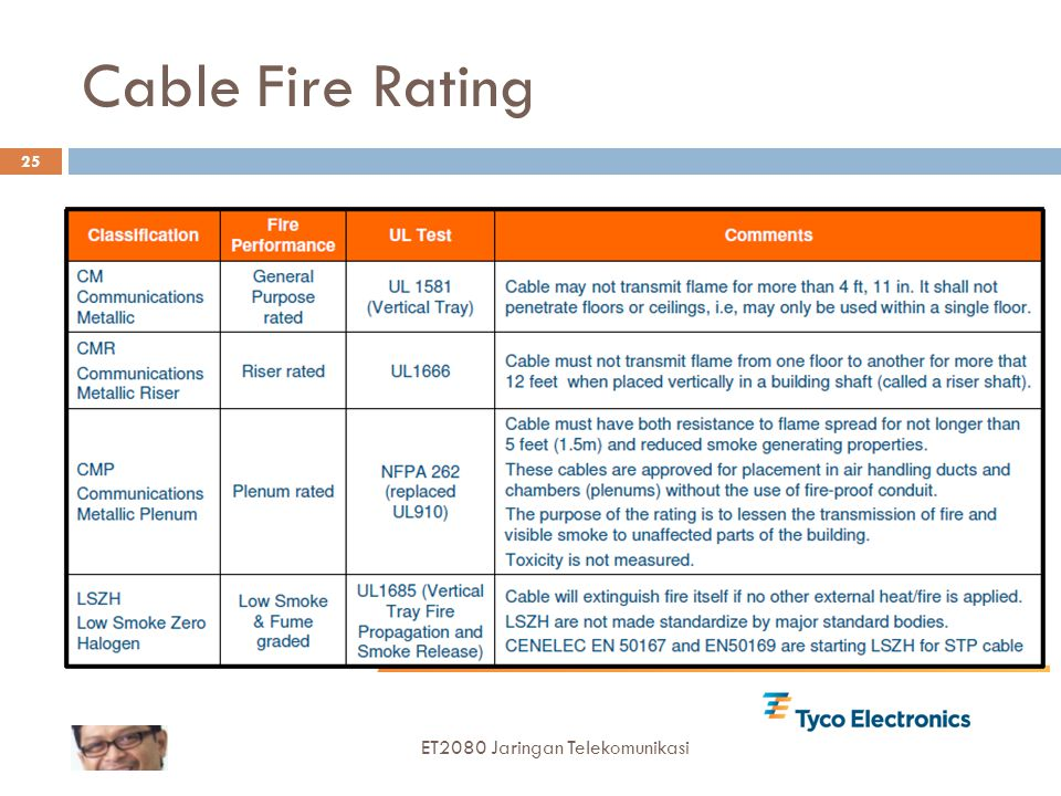 Cable Fire Rating ET2080 Jaringan Telekomunikasi