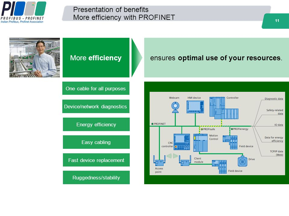 Presentation of benefits More efficiency with PROFINET