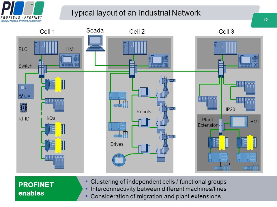Typical layout of an Industrial Network