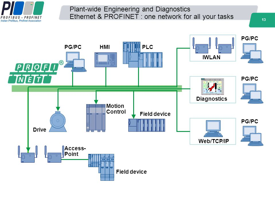 Plant-wide Engineering and Diagnostics Ethernet & PROFINET : one network for all your tasks
