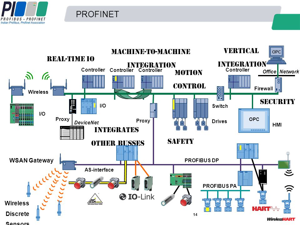 PROFINET Machine-to-Machine Vertical Integration Integration