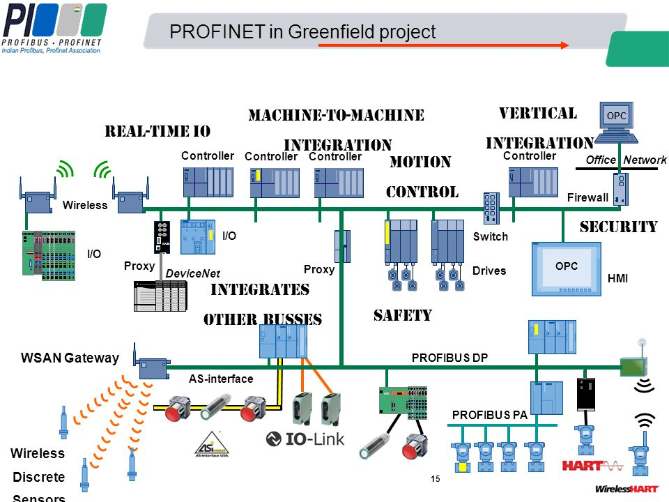PROFINET in Greenfield project