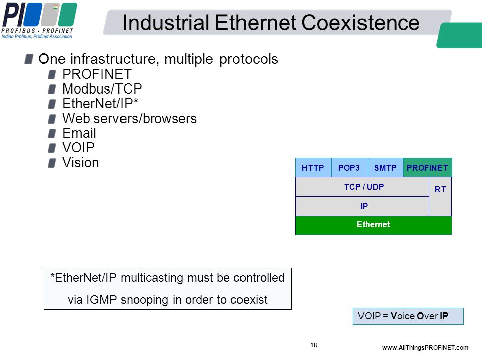 Industrial Ethernet Coexistence