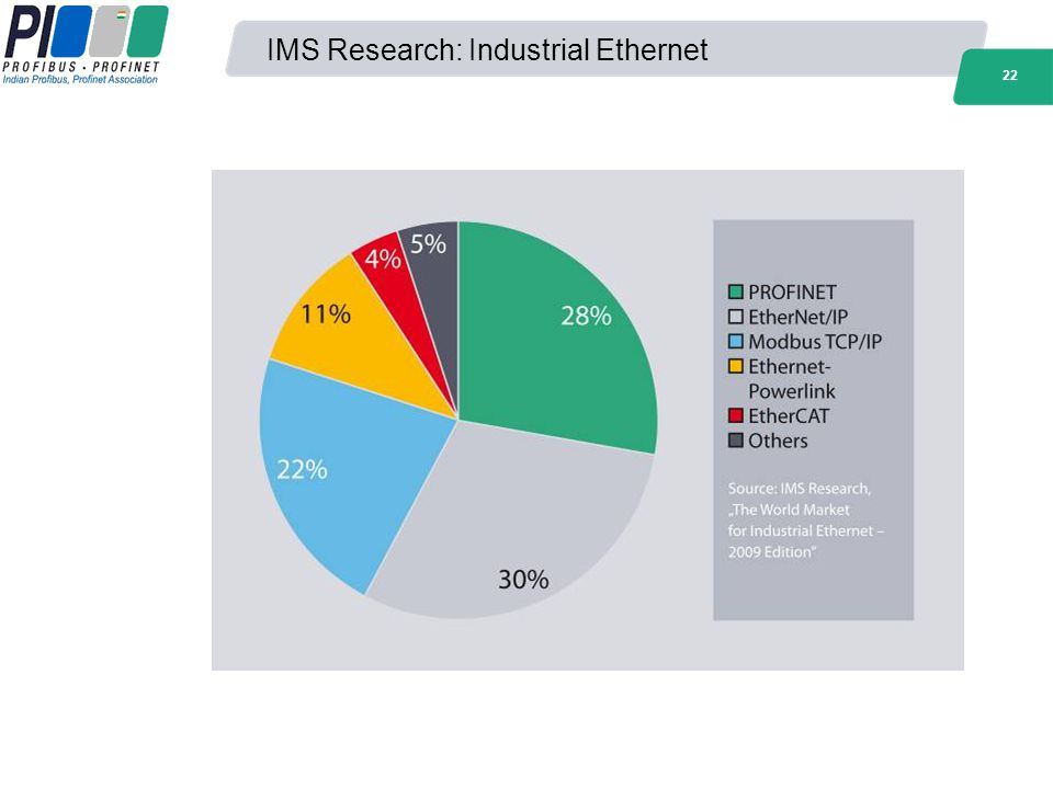 IMS Research: Industrial Ethernet