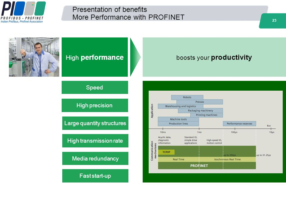 Presentation of benefits More Performance with PROFINET