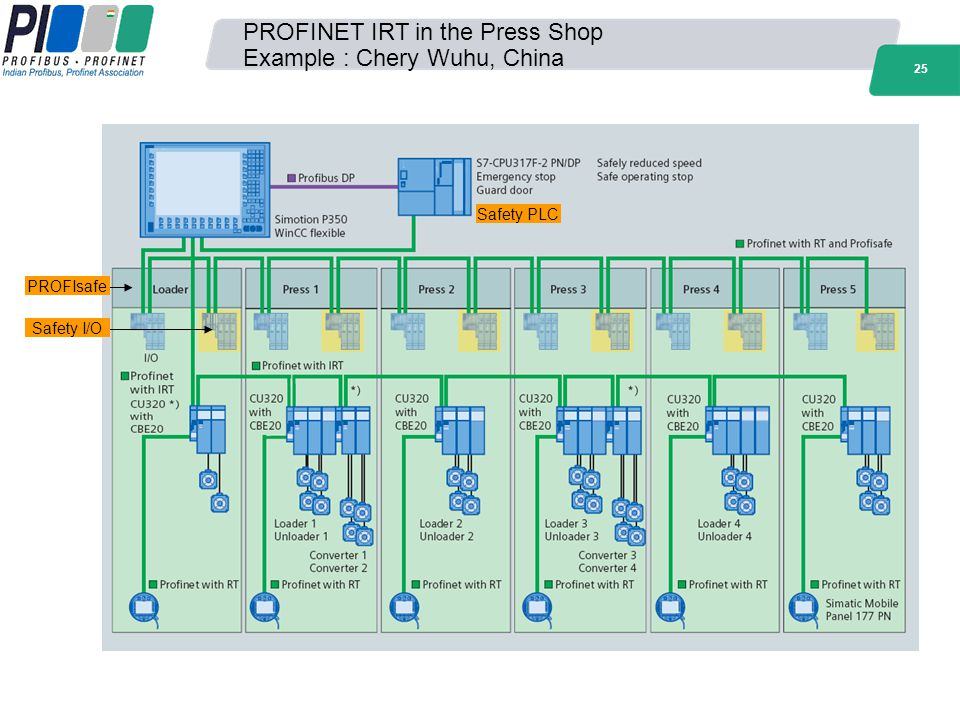 PROFINET IRT in the Press Shop Example : Chery Wuhu, China
