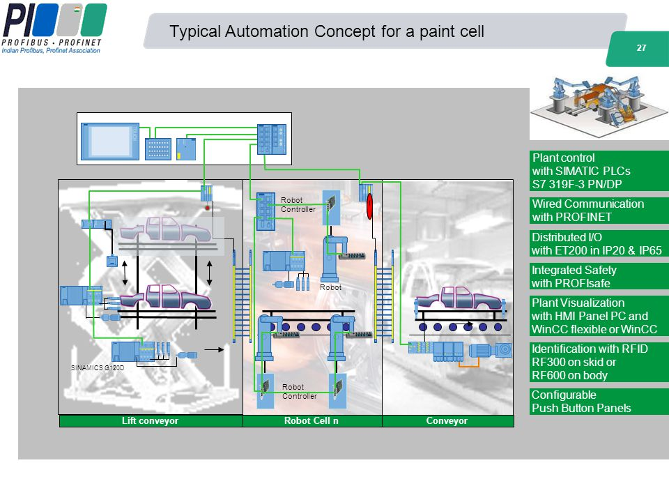 Typical Automation Concept for a paint cell